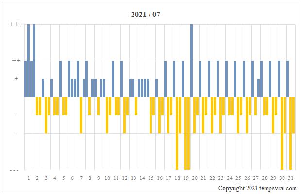 Diagramm der Sturmglas-Messungen für 2021/07